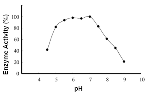 Chart depicting xylanase enzyme activity in response to pH